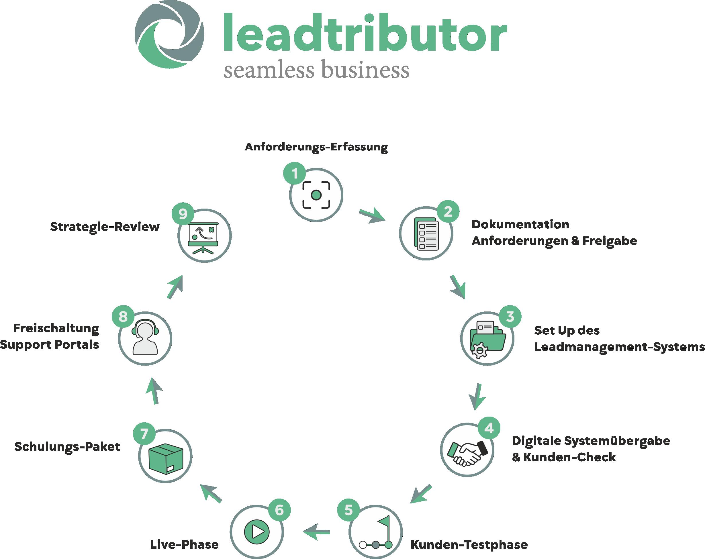 leadtributor Methode